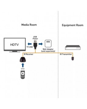 Visiblewave IR Remote Control Extender (USB Powered)